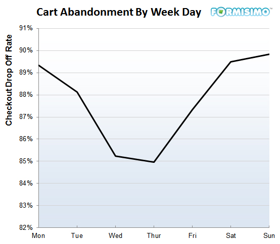 cart-abandonment-day-of-week
