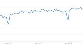 tendencias ux google trends